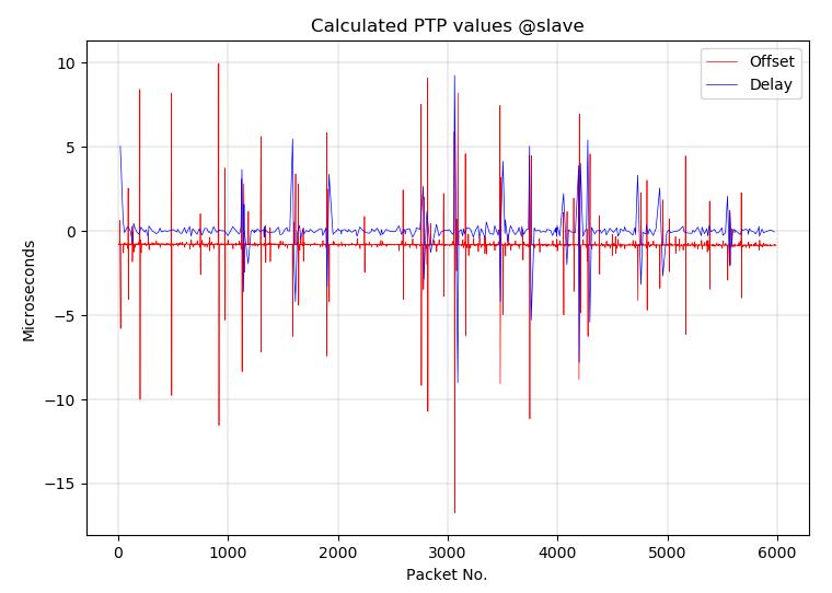 PTP Graph