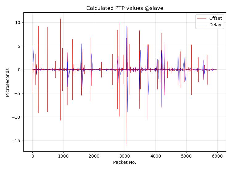 PTP Graph (korrigiert)